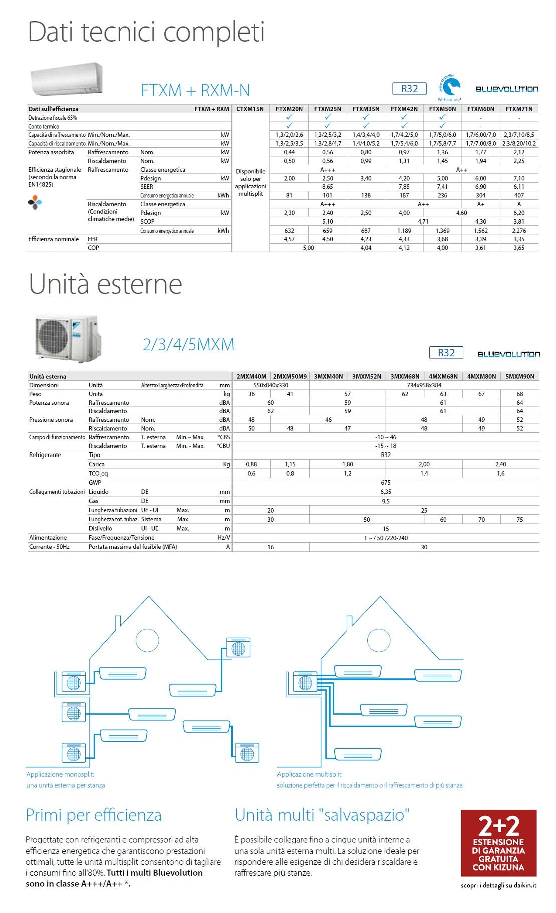 Condizionatore Daikin Trial Split 7+9+9 Perfera FTXM-N A+++/A++ 40M