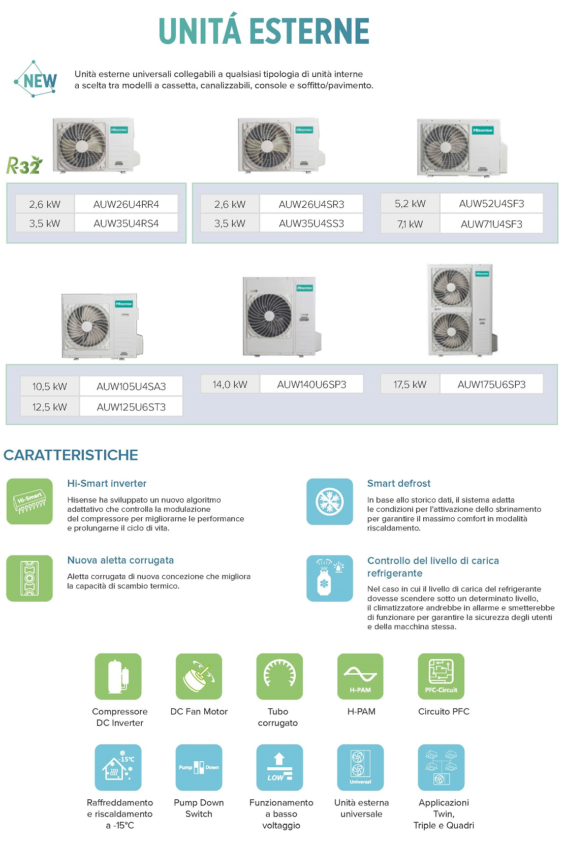 Condizionatore Hisense Commerciale 42000 Btu AUC125UR4SHB3 TRIFASE
