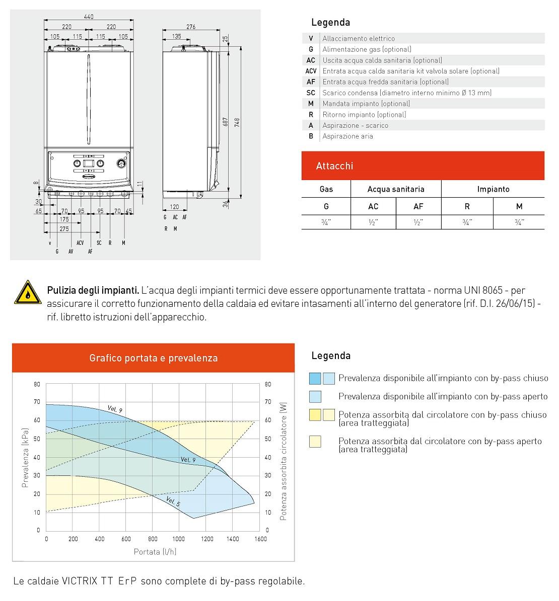 Immergas Caldaia Victrix TT 24 ErP 21,3 kW A/A-XL Metano-GPL
