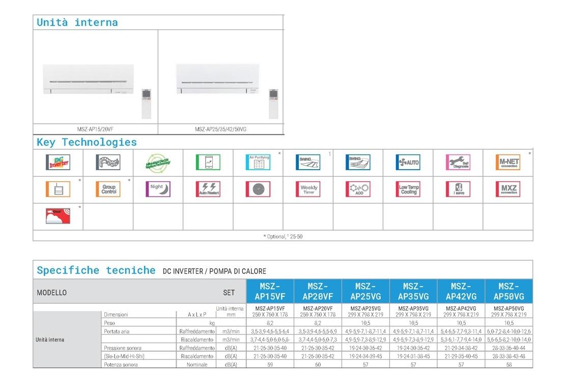Condizionatore Mitsubishi Quadri Split 9000+9000+9000+9000 Btu