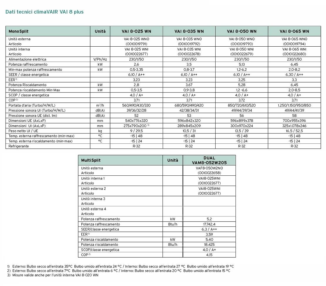 Condizionatore Vaillant Mono Split 18000 Btu Serie VAI 8 A++/A+